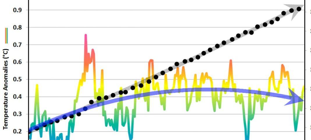 Ordo Ab Chao växthusgasteorin temperaturen på Antarktis Läckt rapport Maggie Thauersköld Crusell driver en global uppvärmning yttemperaturen i nordöstra Atlanten