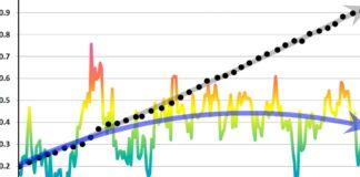 Ordo Ab Chao växthusgasteorin temperaturen på Antarktis Läckt rapport Maggie Thauersköld Crusell driver en global uppvärmning